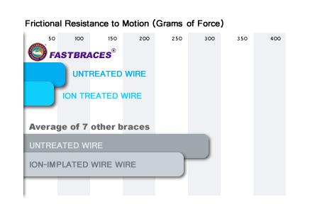 Τα Fastbraces® άγκιστρα εμφανίζουν σημαντικά τις μικρότερες δυνάμεις τριβής κατά 87% όταν συγκρίνονται με όλα τα άλλα άγκιστρα της έρευνας